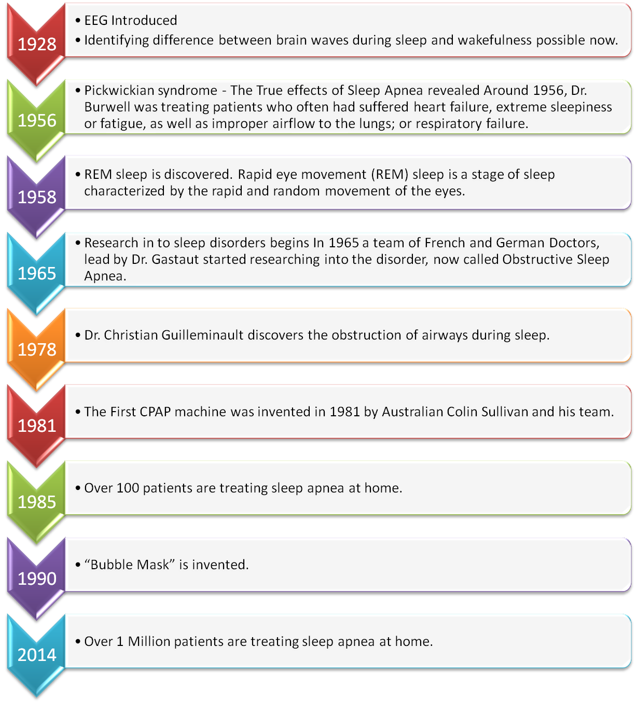 CPAP Timeline